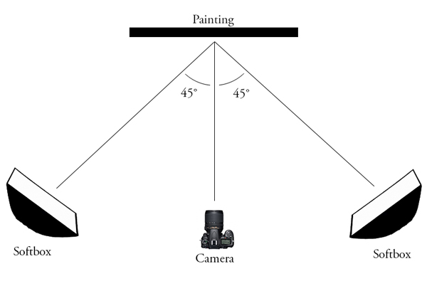 How to set up to photograph artwork.